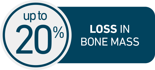 Up to 20% of bone loss happens in the first 5 to 7 years after menopause.
