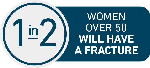 Approximately 1 in 2 women over 50 will have an osteoporosis-related fracture in their lifetime.